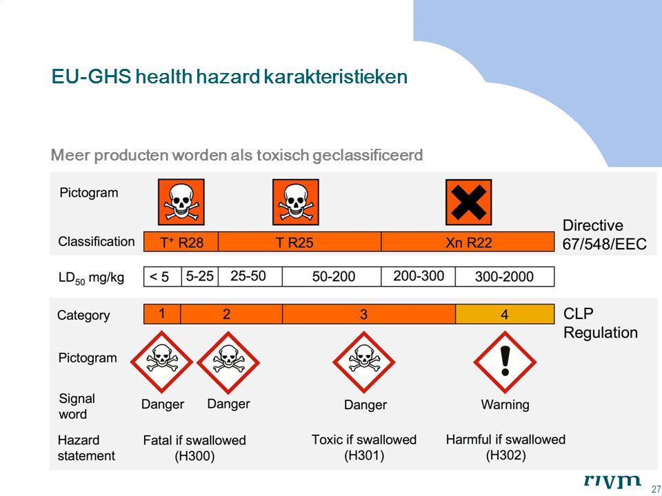 27 Meer producten worden als toxisch geclassificeerd EU-GHS health hazard karakteristieken