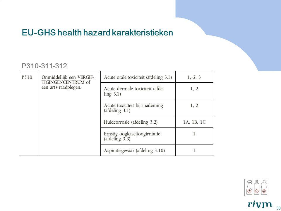 30 EU-GHS health hazard karakteristieken P310-311-312