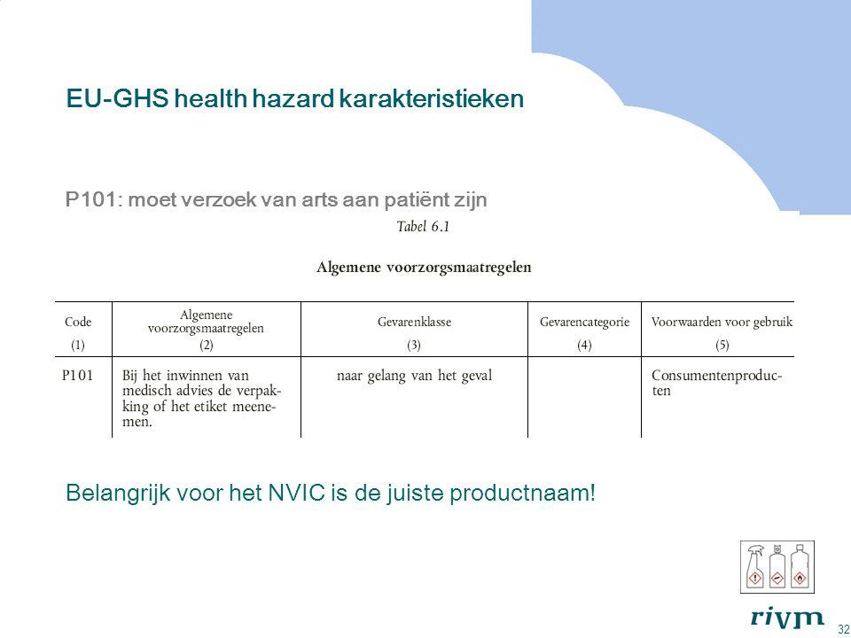 32 EU-GHS health hazard karakteristieken P101: moet verzoek van arts aan patiënt zijn Belangrijk voor het NVIC is de juiste productnaam!