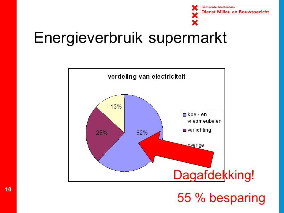 10 Energieverbruik supermarkt 62% 13% 25% Dagafdekking! 55 % besparing