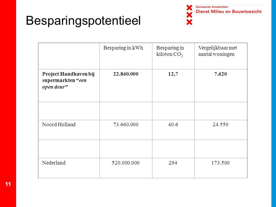 """11 Besparingspotentieel Besparing in kWhBesparing in kiloton CO 2 Vergelijkbaar met aantal woningen Project Handhaven bij supermarkten """"een open deur"""""""