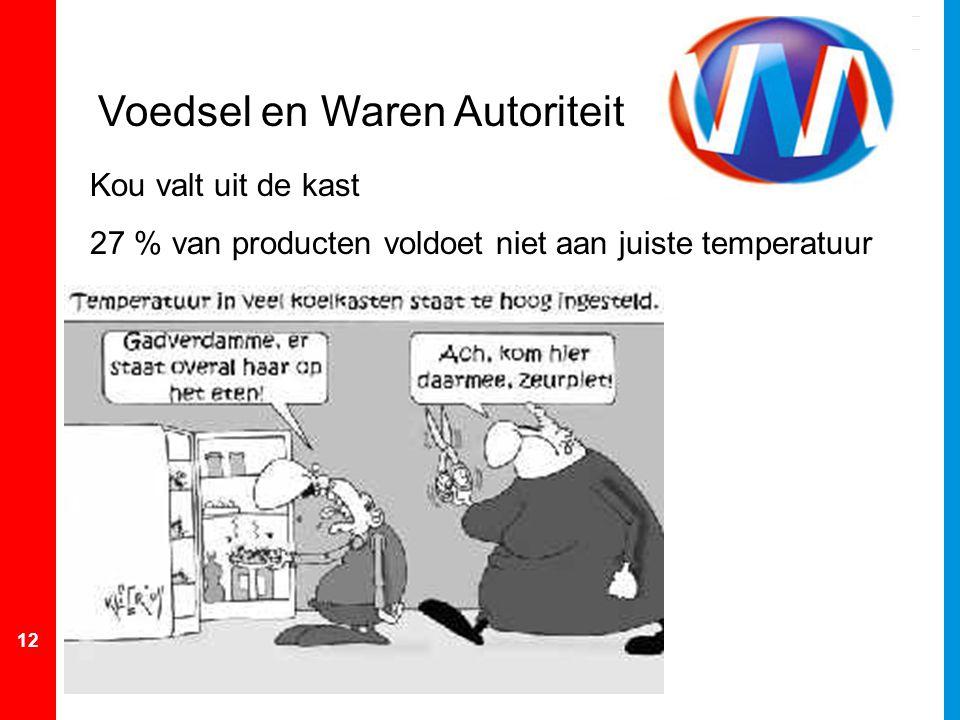 12 Voedsel en Waren Autoriteit Kou valt uit de kast 27 % van producten voldoet niet aan juiste temperatuur