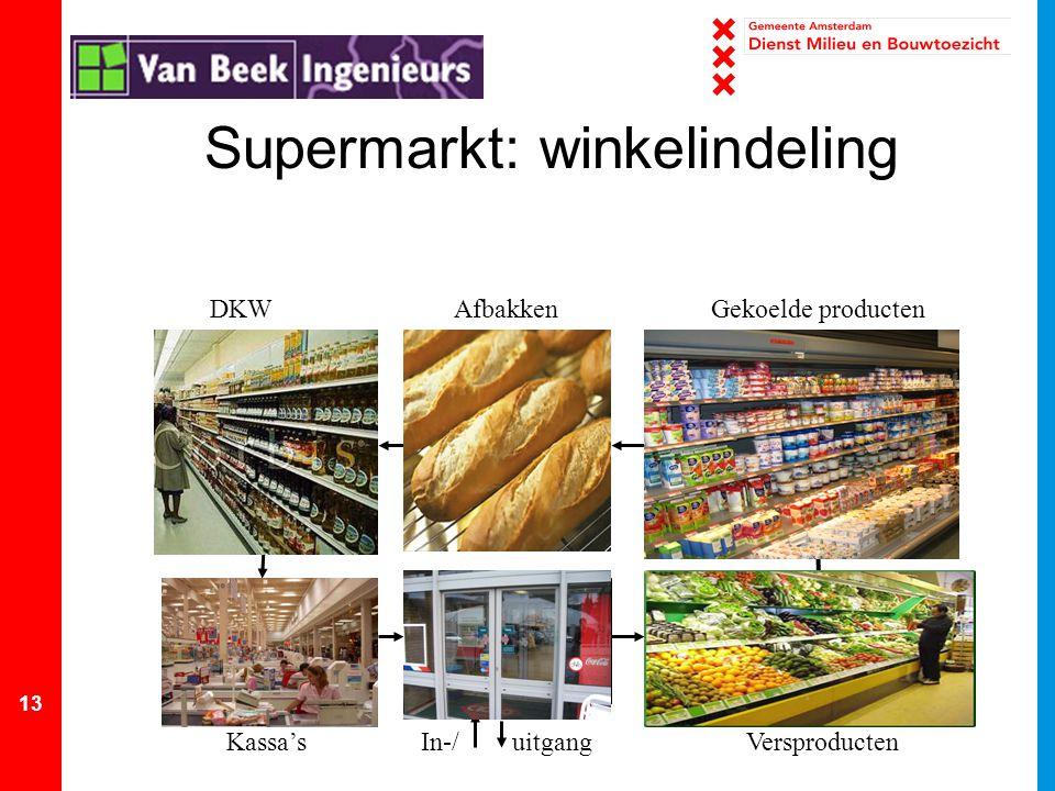 13 Supermarkt: winkelindeling In-/ uitgang DKW Kassa'sVersproducten Gekoelde productenAfbakken