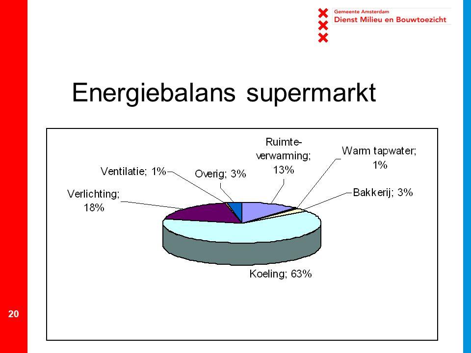 20 Energiebalans supermarkt