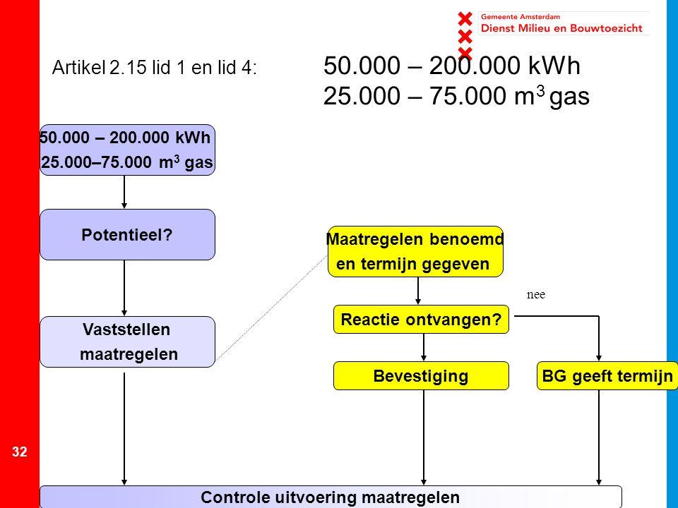 32 Controle uitvoering maatregelen 50.000 – 200.000 kWh 25.000–75.000 m 3 gas Potentieel? Vaststellen maatregelen Artikel 2.15 lid 1 en lid 4: 50.000