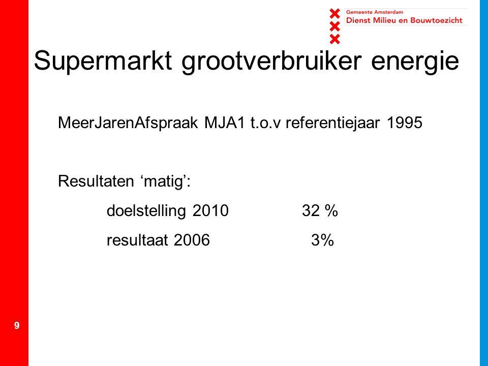 9 Supermarkt grootverbruiker energie MeerJarenAfspraak MJA1 t.o.v referentiejaar 1995 Resultaten 'matig': doelstelling 201032 % resultaat 2006 3%