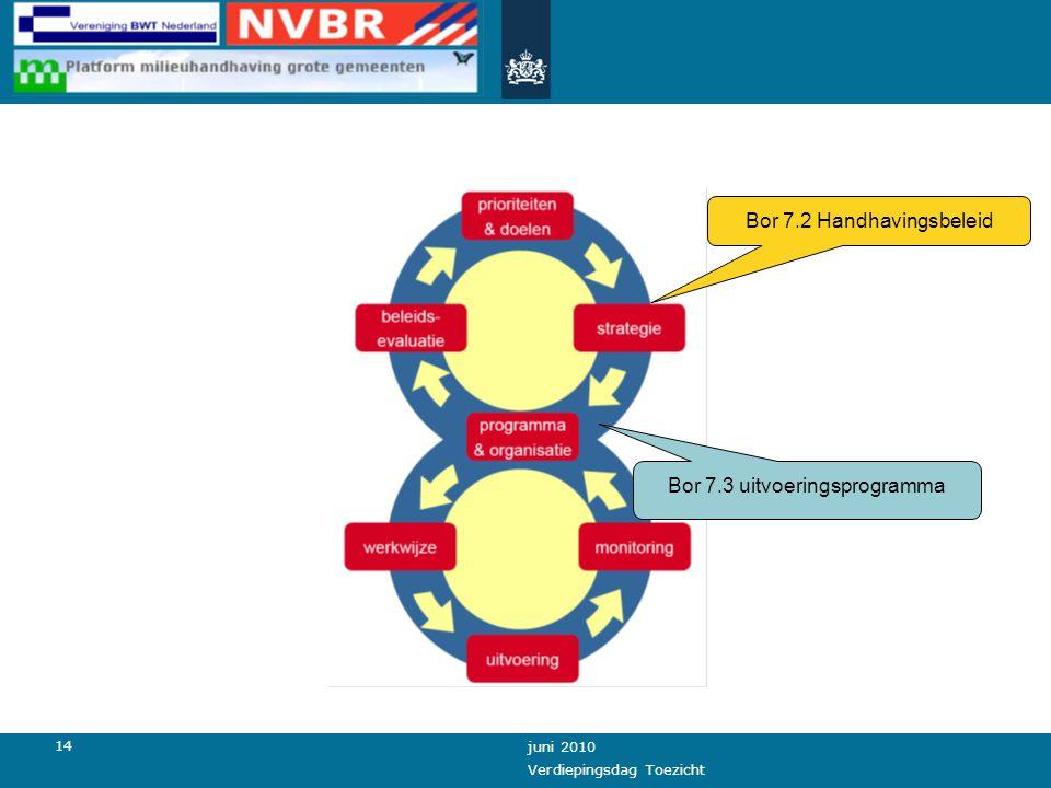 14 juni 2010 Verdiepingsdag Toezicht Bor 7.2 Handhavingsbeleid Bor 7.3 uitvoeringsprogramma