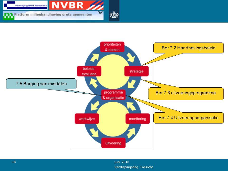 18 juni 2010 Verdiepingsdag Toezicht Bor 7.2 Handhavingsbeleid Bor 7.3 uitvoeringsprogramma 7.5 Borging van middelen Bor 7.4 Uitvoeringsorganisatie