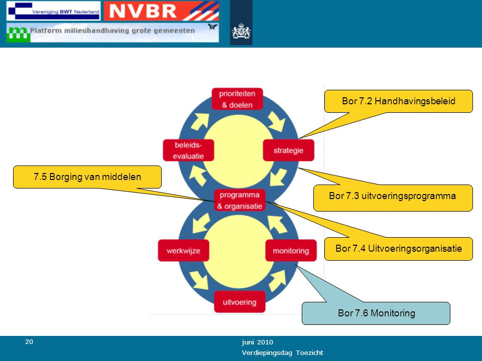 20 juni 2010 Verdiepingsdag Toezicht Bor 7.2 Handhavingsbeleid Bor 7.3 uitvoeringsprogramma Bor 7.6 Monitoring 7.5 Borging van middelen Bor 7.4 Uitvoe