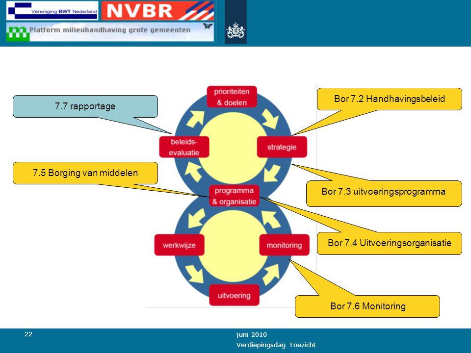 22 juni 2010 Verdiepingsdag Toezicht Bor 7.2 Handhavingsbeleid Bor 7.3 uitvoeringsprogramma Bor 7.6 Monitoring 7.7 rapportage 7.5 Borging van middelen