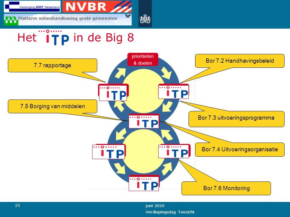 23 juni 2010 Verdiepingsdag Toezicht Het iTP in de Big 8 Bor 7.2 Handhavingsbeleid Bor 7.3 uitvoeringsprogramma Bor 7.6 Monitoring 7.7 rapportage 7.5 Borging van middelen Bor 7.4 Uitvoeringsorganisatie