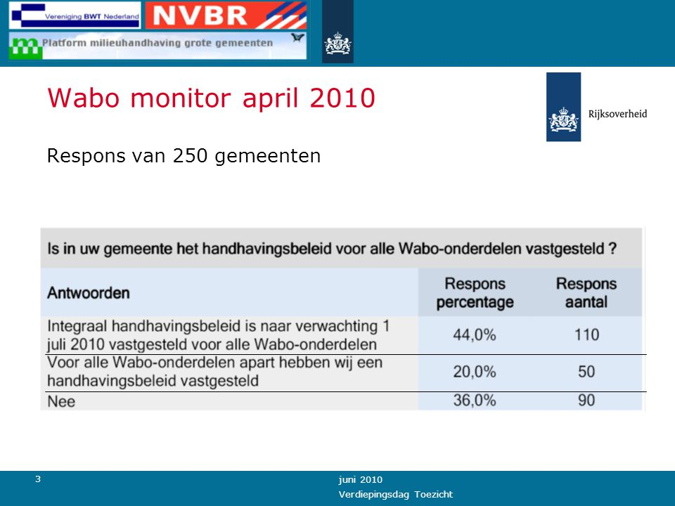 3 juni 2010 Verdiepingsdag Toezicht Wabo monitor april 2010 Respons van 250 gemeenten