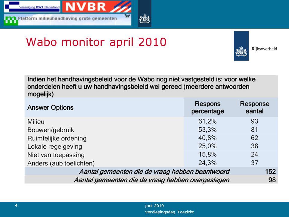 4 juni 2010 Verdiepingsdag Toezicht Wabo monitor april 2010