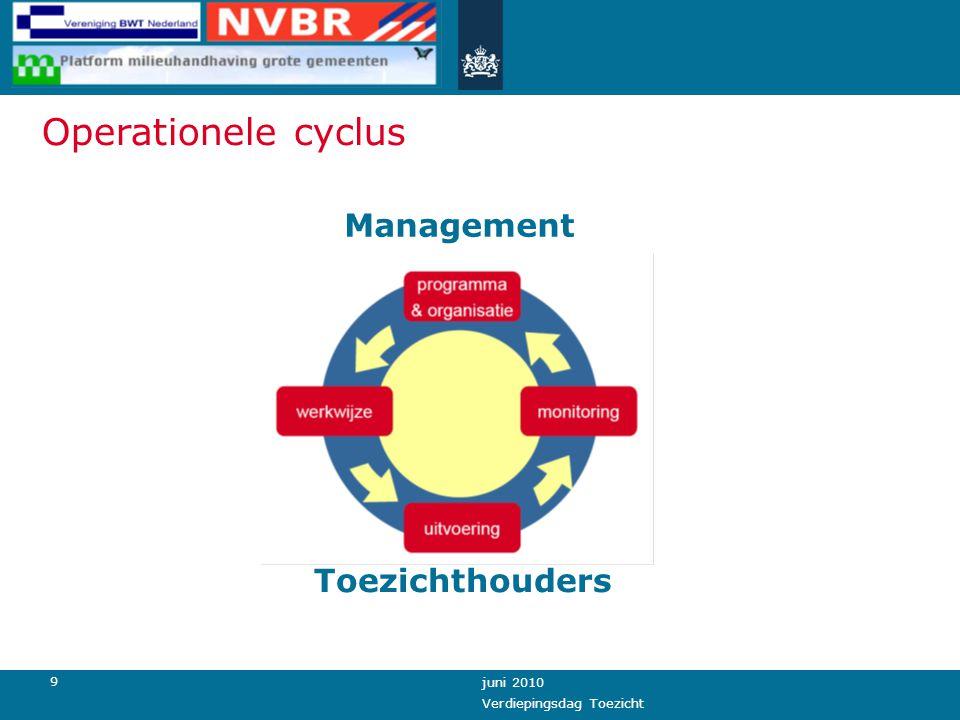 9 juni 2010 Verdiepingsdag Toezicht Toezichthouders Management Operationele cyclus