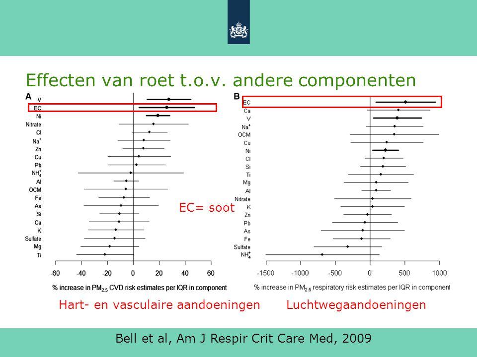 Schakeldag 11 juni 2013 5 Effecten van roet t.o.v. andere componenten Bell et al, Am J Respir Crit Care Med, 2009 EC= soot Hart- en vasculaire aandoen