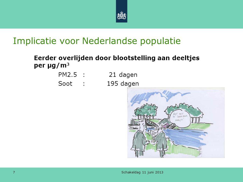 Implicatie voor Nederlandse populatie Schakeldag 11 juni 2013 7 Eerder overlijden door blootstelling aan deeltjes per µg/m 3 PM2.5: 21 dagen Soot: 195