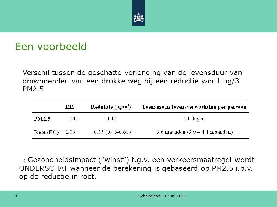 """Schakeldag 11 juni 2013 8 Een voorbeeld → Gezondheidsimpact (""""winst"""") t.g.v. een verkeersmaatregel wordt ONDERSCHAT wanneer de berekening is gebaseerd"""