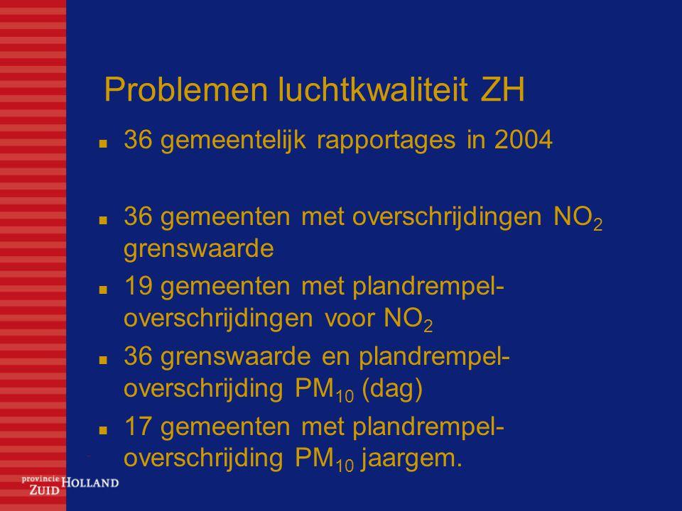 Problemen luchtkwaliteit ZH 36 gemeentelijk rapportages in 2004 36 gemeenten met overschrijdingen NO 2 grenswaarde 19 gemeenten met plandrempel- overschrijdingen voor NO 2 36 grenswaarde en plandrempel- overschrijding PM 10 (dag) 17 gemeenten met plandrempel- overschrijding PM 10 jaargem.