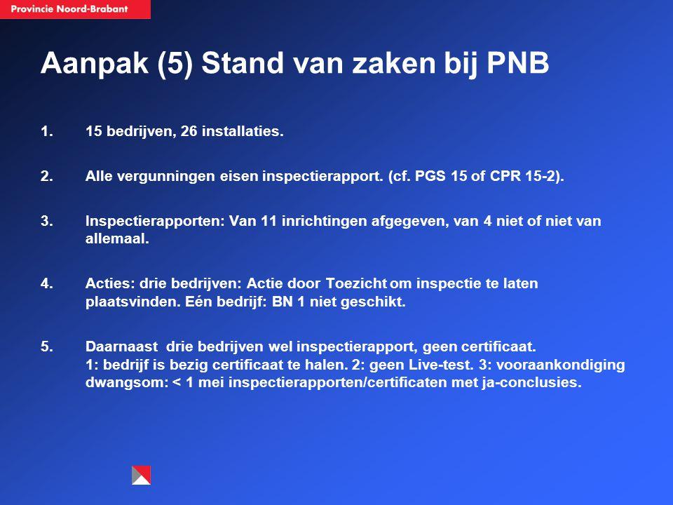 Aanpak (5) Stand van zaken bij PNB 1.15 bedrijven, 26 installaties.