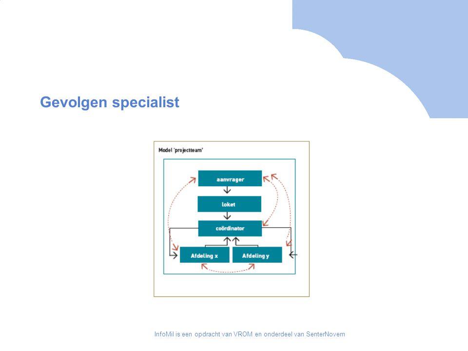 InfoMil is een opdracht van VROM en onderdeel van SenterNovem Gevolgen specialist Voor specialist weinig veranderingen ten opzichte van huidige situatie Op basis van 2.26 van de Wabo verplichting tot op elkaar afstemmen van voorschriften