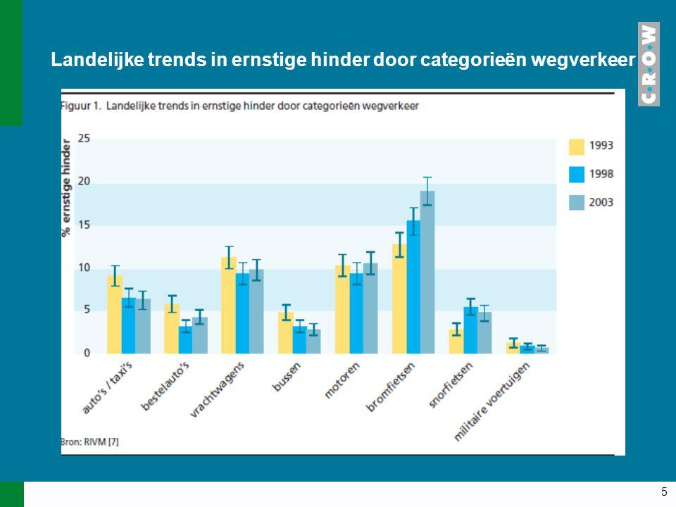 5 Landelijke trends in ernstige hinder door categorieën wegverkeer