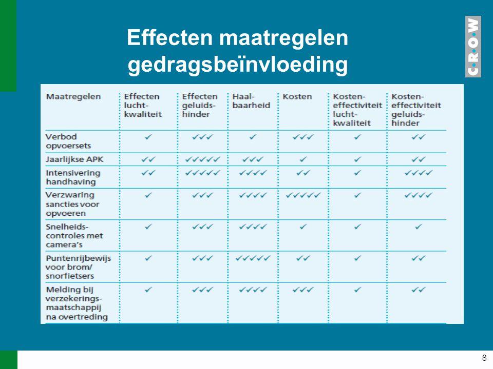 8 Effecten maatregelen gedragsbeïnvloeding