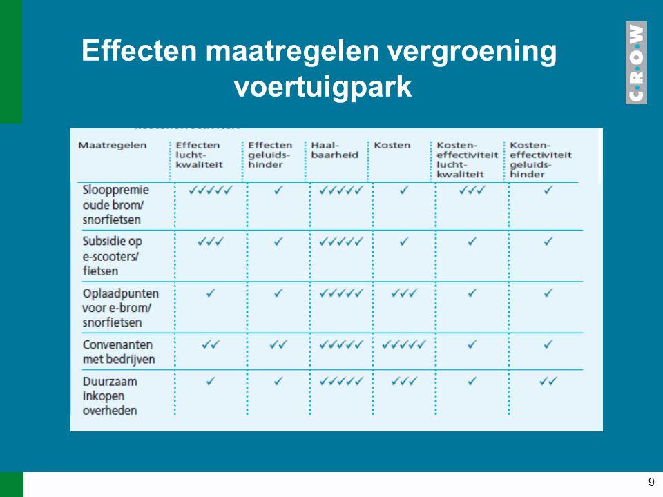 9 Effecten maatregelen vergroening voertuigpark