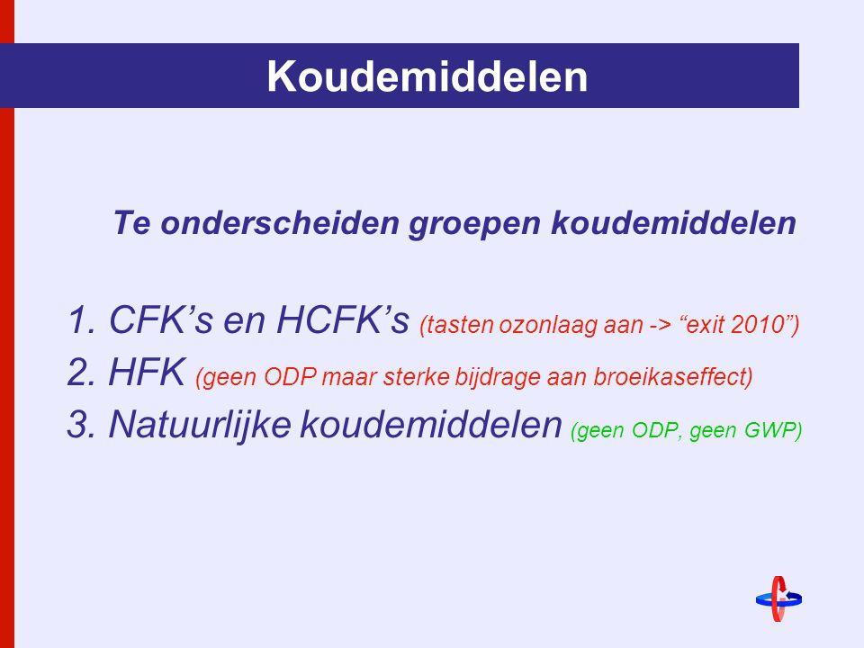 Koudemiddelen Te onderscheiden groepen koudemiddelen 1.