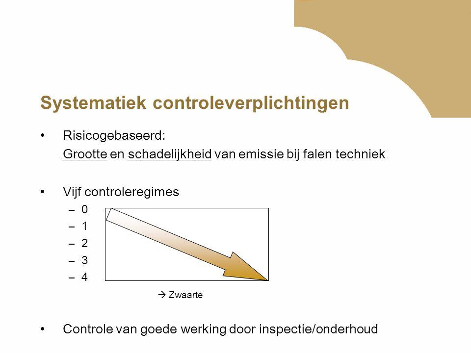 Systematiek controleverplichtingen Risicogebaseerd: Grootte en schadelijkheid van emissie bij falen techniek Vijf controleregimes –0 –1 –2 –3 –4  Zwa