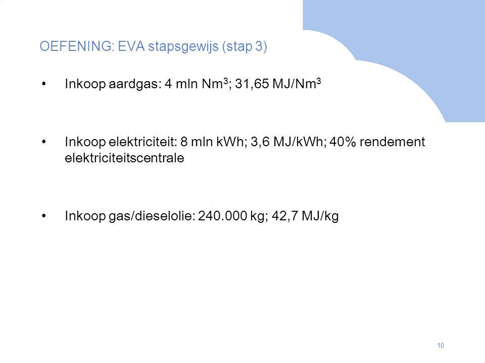 10 Inkoop aardgas: 4 mln Nm 3 ; 31,65 MJ/Nm 3 Inkoop elektriciteit: 8 mln kWh; 3,6 MJ/kWh; 40% rendement elektriciteitscentrale Inkoop gas/dieselolie: