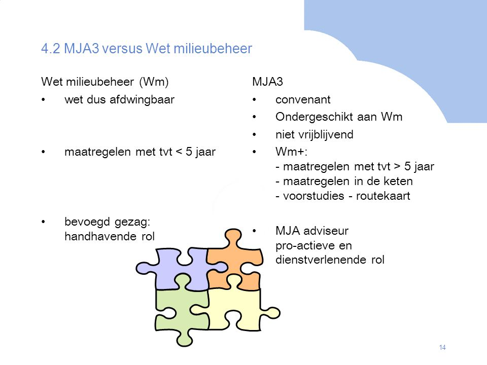 14 4.2 MJA3 versus Wet milieubeheer Wet milieubeheer (Wm) wet dus afdwingbaar maatregelen met tvt < 5 jaar bevoegd gezag: handhavende rol MJA3 convena