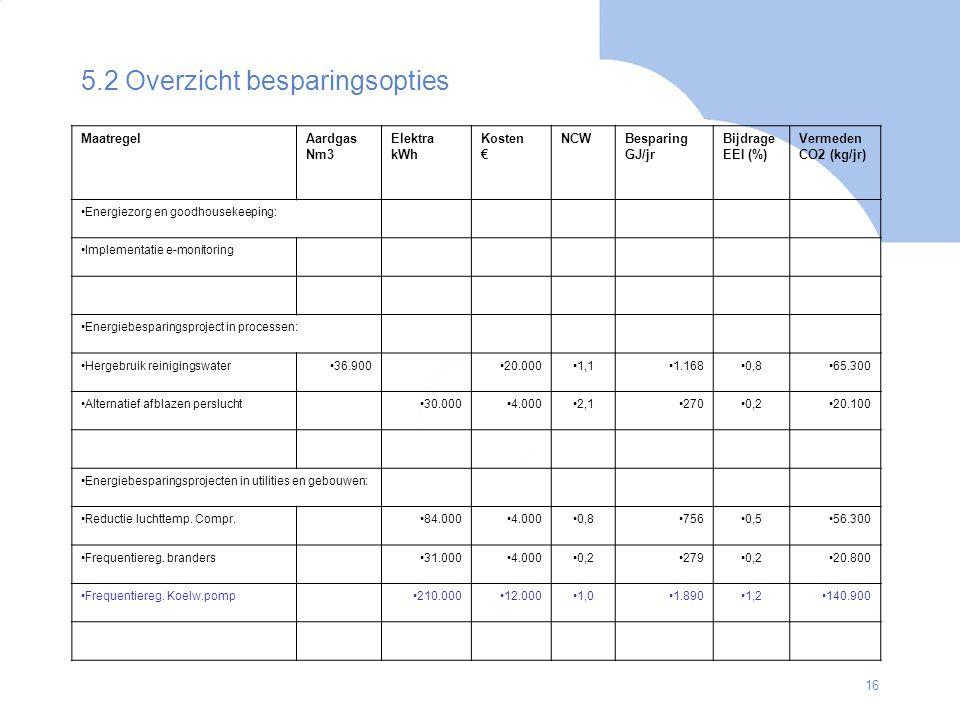 16 5.2 Overzicht besparingsopties MaatregelAardgas Nm3 Elektra kWh Kosten € NCWBesparing GJ/jr Bijdrage EEI (%) Vermeden CO2 (kg/jr) Energiezorg en go