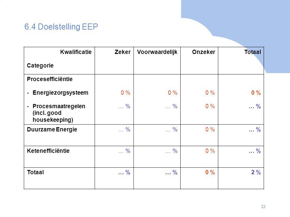 22 6.4 Doelstelling EEP Kwalificatie Categorie ZekerVoorwaardelijkOnzekerTotaal Procesefficiëntie -Energiezorgsysteem -Procesmaatregelen (incl. good h