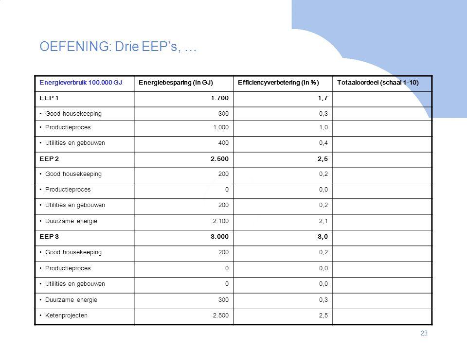 23 OEFENING: Drie EEP's, … Energieverbruik 100.000 GJEnergiebesparing (in GJ)Efficiencyverbetering (in %)Totaaloordeel (schaal 1-10) EEP 11.7001,7 Goo