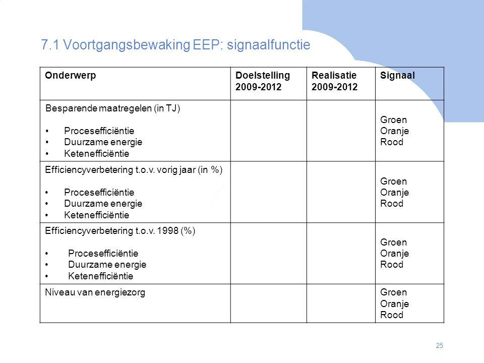 25 7.1 Voortgangsbewaking EEP: signaalfunctie OnderwerpDoelstelling 2009-2012 Realisatie 2009-2012 Signaal Besparende maatregelen (in TJ) Proceseffici