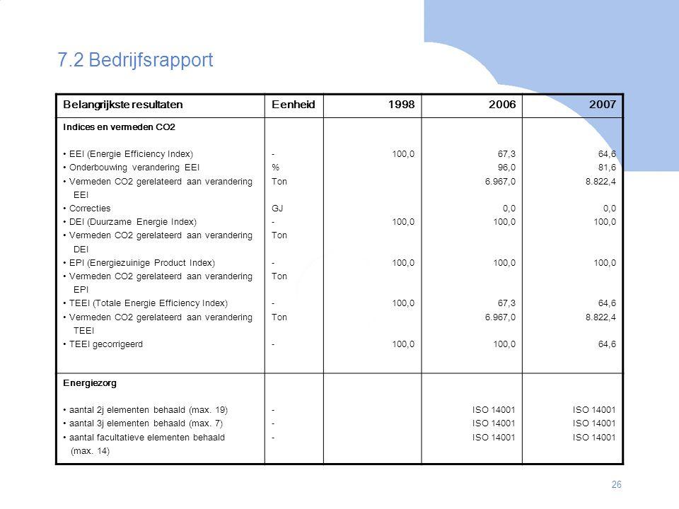 26 7.2 Bedrijfsrapport Belangrijkste resultatenEenheid199820062007 Indices en vermeden CO2 EEI (Energie Efficiency Index) Onderbouwing verandering EEI