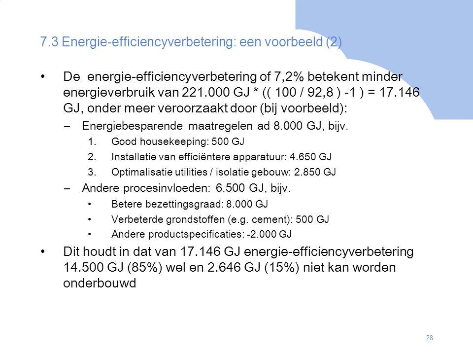 28 De energie-efficiencyverbetering of 7,2% betekent minder energieverbruik van 221.000 GJ * (( 100 / 92,8 ) -1 ) = 17.146 GJ, onder meer veroorzaakt