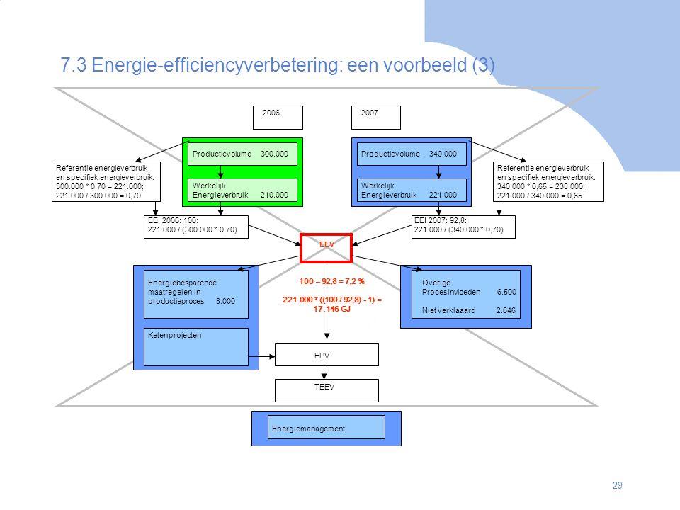 29 7.3 Energie-efficiencyverbetering: een voorbeeld (3) 20062007 Productievolume300.000Productievolume340.000 Werkelijk Energieverbruik 210.000 EEI 20