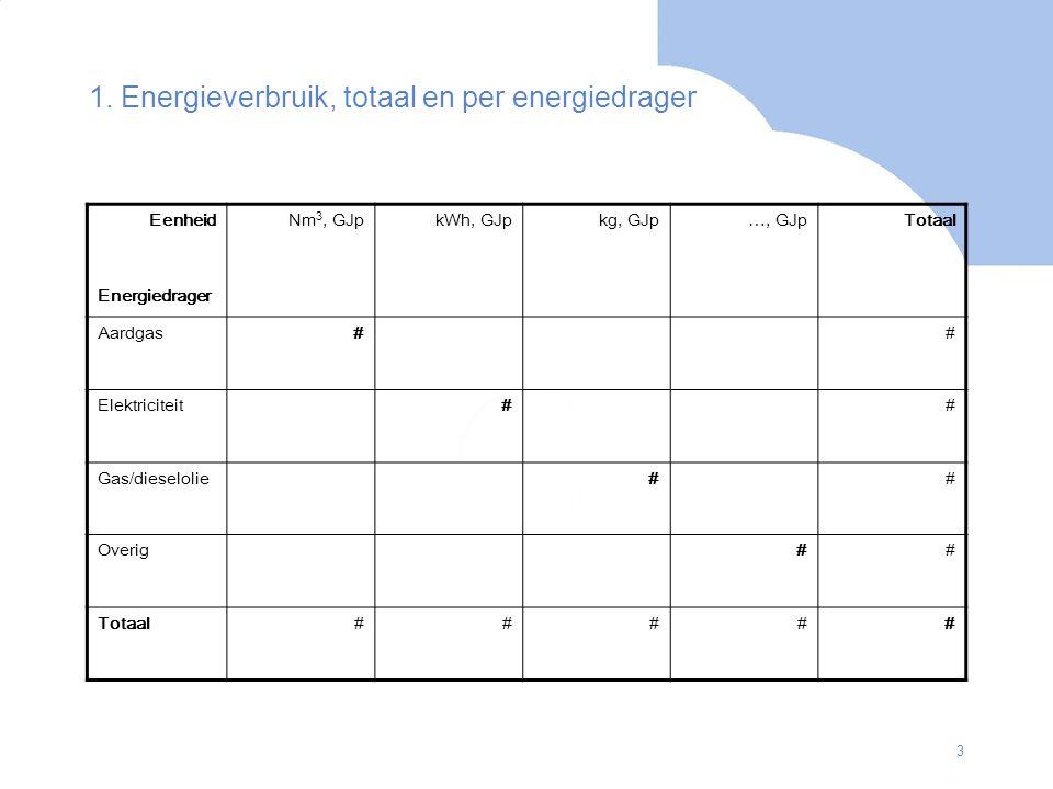 3 1. Energieverbruik, totaal en per energiedrager Eenheid Energiedrager Nm 3, GJpkWh, GJpkg, GJp…, GJpTotaal Aardgas## Elektriciteit## Gas/dieselolie#