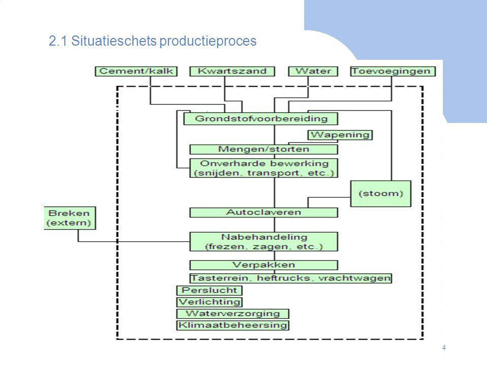 5 2.2 EnergieVerbruiksAnalyse (inhoudelijk) Utiliteiten –In welke vormen wordt ingekochte energie omgezet alvorens deze binnen de Onderneming te gebruiken.