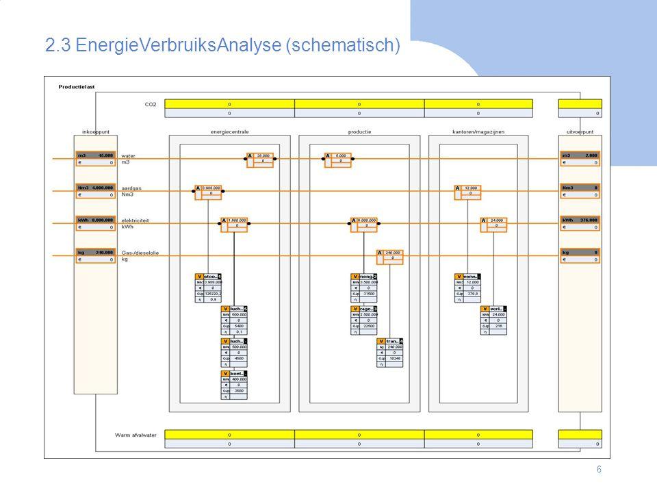 27 7.3 Energie-efficiencyverbetering: een voorbeeld (1) Jaar 2006 –Productievolume: 300.000 producten –Energieverbruik: 210.000 GigaJoules (GJ), 210 TeraJoules (TJ) –Specifiek energieverbruik: 0,70 GJ Jaar 2007 –Productievolume: 340.000 producten –Energieverbruik: 221.000 GJ –Specifiek energieverbruik: 0,65 GJ De energie-efficiency verbetert in 2007 –De energie-efficiency-index in 2006 = (210.000 GJ / (300.000 * 0,70 GJ) * 100 = 100 –Het energieverbruik in 2007 zou zijn geweest 340.000 * 0,7 = 238.000 GJ, het werkelijk energieverbruik in 2007 is 221.000 GJ –De energie-efficiency-index in 2007 = (221.000 GJ / (340.000 * 0,7 GJ) * 100 = 92,8 de energie-efficiencyverbetering in 2007 = 100 – 92,8 = 7,2