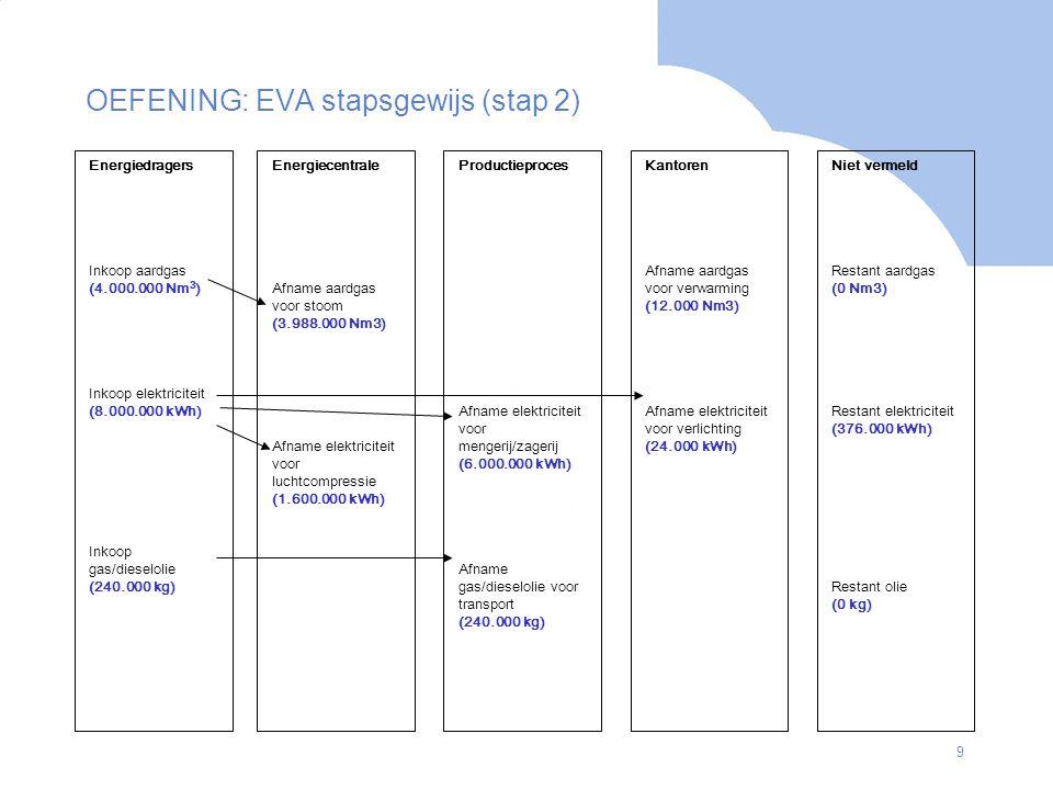 20 6.2 Geplande maatregelen MaatregelAardgas Nm3 Elektra kWh Kosten € NCWBesparing GJ/jr Bijdrage EEI (%) Vermeden CO2 (kg/jr) Energiezorg en goodhousekeeping: Implementatie e-monitoring Energiebesparingsproject in processen: Hergebruik reinigingswater Alternatief afblazen perslucht Energiebesparingsprojecten in utilities en gebouwen: Reductie luchtemp.