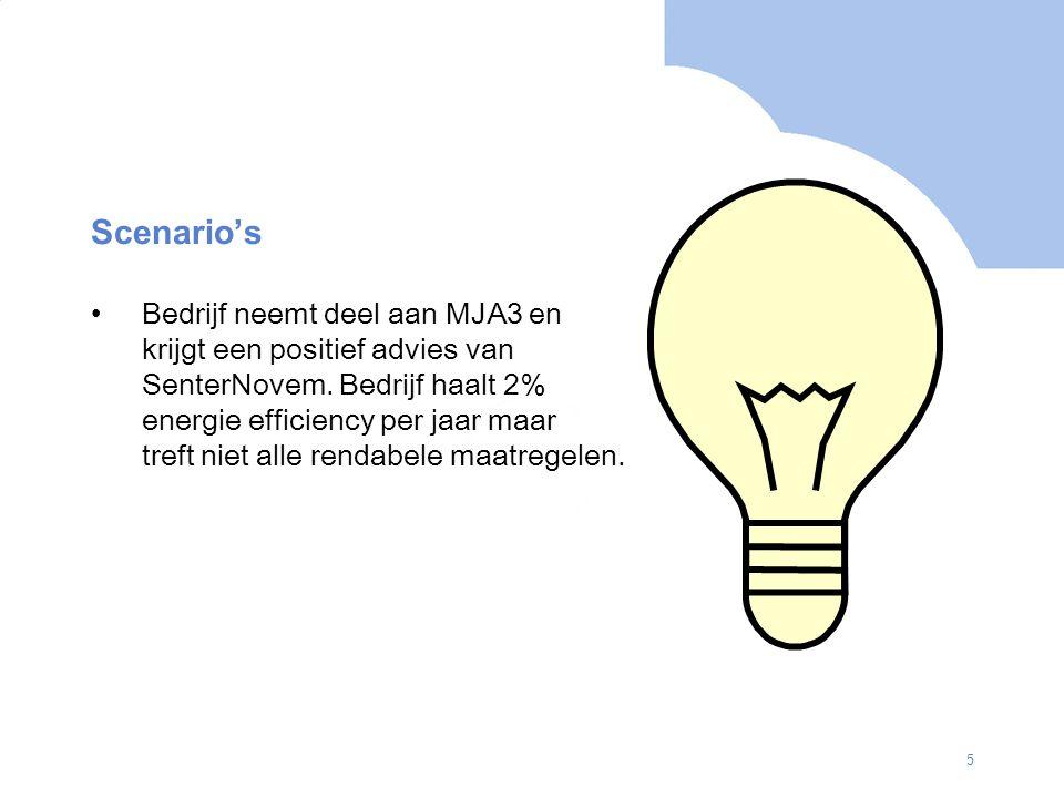 5 Scenario's Bedrijf neemt deel aan MJA3 en krijgt een positief advies van SenterNovem. Bedrijf haalt 2% energie efficiency per jaar maar treft niet a