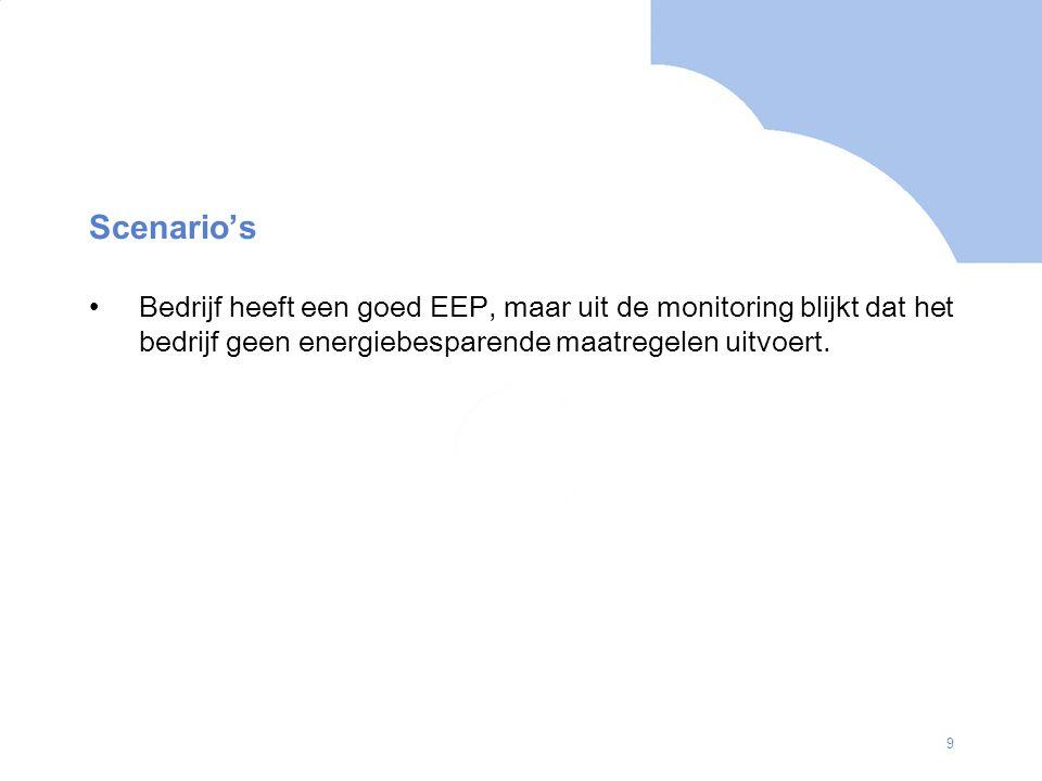 9 Scenario's Bedrijf heeft een goed EEP, maar uit de monitoring blijkt dat het bedrijf geen energiebesparende maatregelen uitvoert.