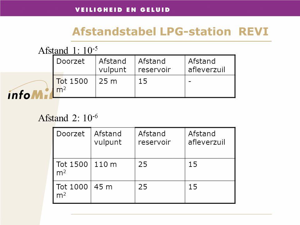 Afstandstabel LPG-station REVI DoorzetAfstand vulpunt Afstand reservoir Afstand afleverzuil Tot 1500 m 2 110 m2515 Tot 1000 m 2 45 m2515 DoorzetAfstan