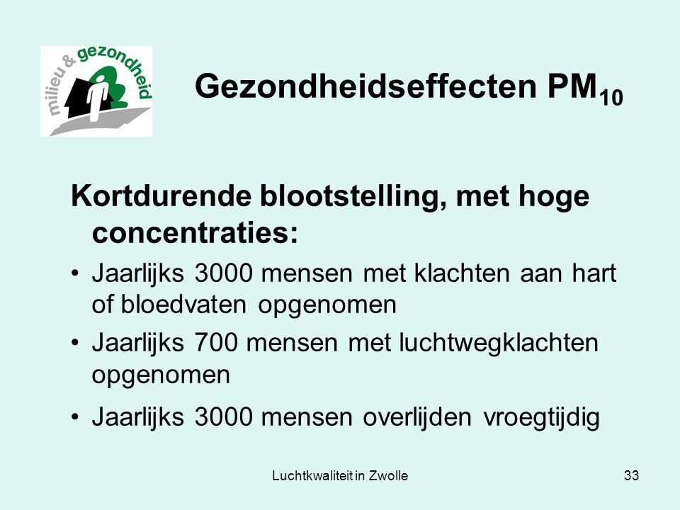 Luchtkwaliteit in Zwolle33 Gezondheidseffecten PM 10 Kortdurende blootstelling, met hoge concentraties: Jaarlijks 3000 mensen met klachten aan hart of