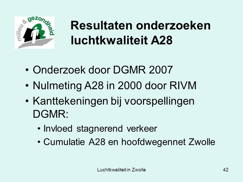 Luchtkwaliteit in Zwolle42 Resultaten onderzoeken luchtkwaliteit A28 Onderzoek door DGMR 2007 Nulmeting A28 in 2000 door RIVM Kanttekeningen bij voors