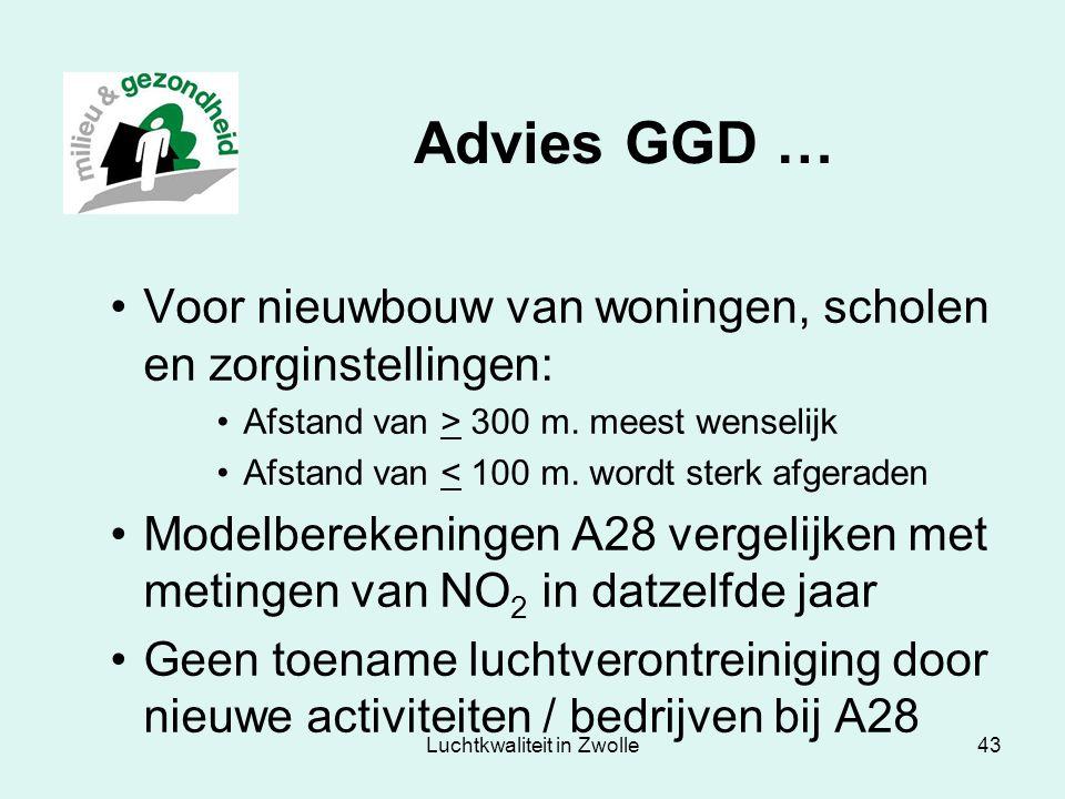 Luchtkwaliteit in Zwolle43 Advies GGD … Voor nieuwbouw van woningen, scholen en zorginstellingen: Afstand van > 300 m. meest wenselijk Afstand van < 1