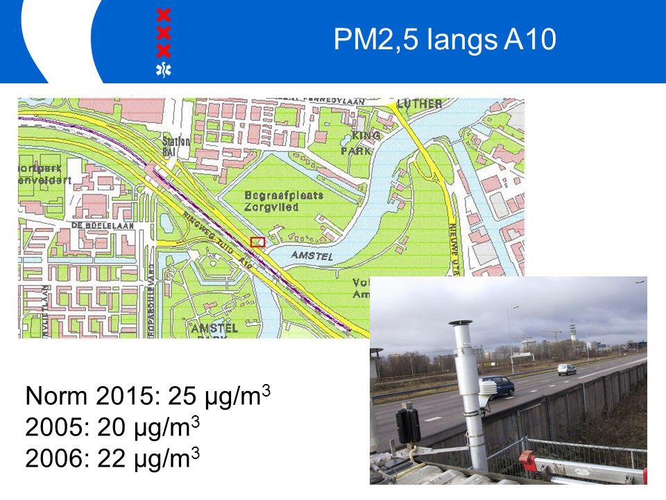 Een eigen huis PM2,5 langs A10 Norm 2015: 25 μg/m 3 2005: 20 μg/m 3 2006: 22 μg/m 3 copyright 2007 Gemeente Amsterdam, Geo en Vastgoedinformatie