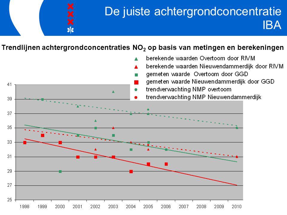 Trendlijnen achtergrondconcentraties NO 2 op basis van metingen en berekeningen De juiste achtergrondconcentratie IBA